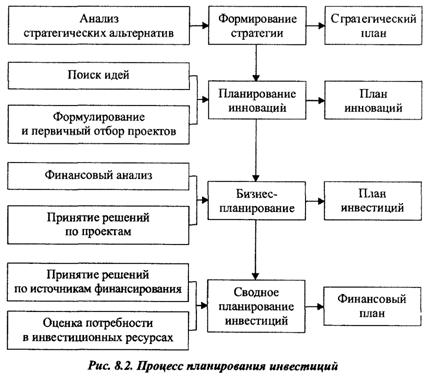Порядок и методика составления плана инвестиций шпаргалка