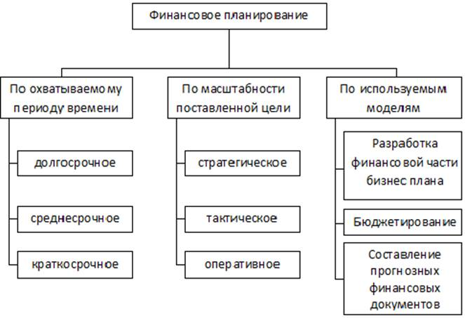 бизнес план кондитерского производства