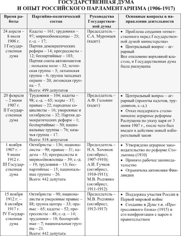 Начало российского парламентаризма доклад 7765