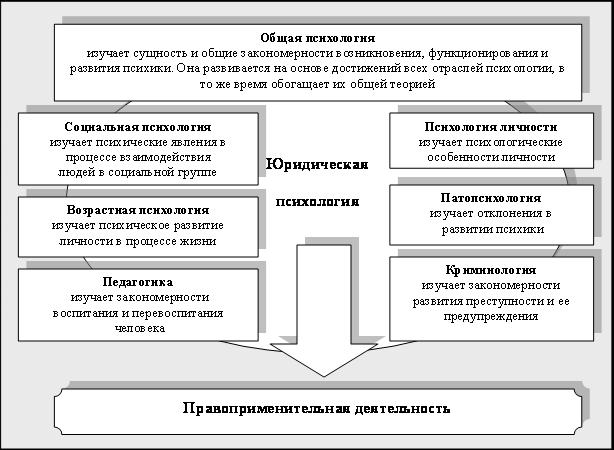 Связь психологии с другими науками схема фото 104