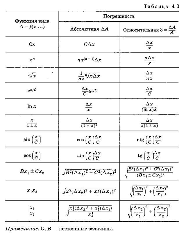 Примеры решения задач по определению погрешности задачи на вероятность и решение