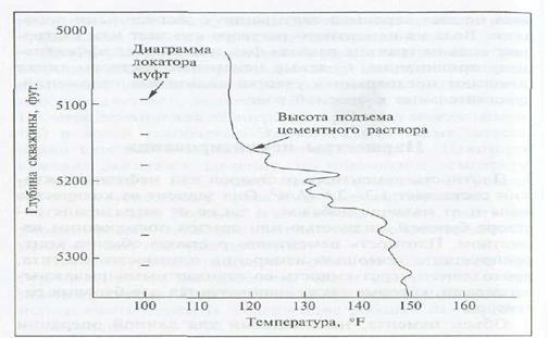 высота цементного раствора