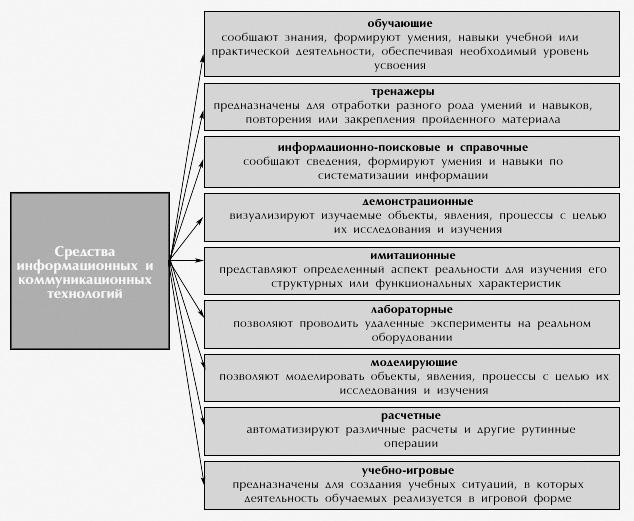 Доклад информационные и коммуникационные технологии 6546