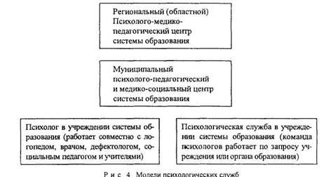 Модели работы психологической службы в образовании девушка модель москва работа вакансии