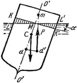 Закон Архимеда плавание тел Дисциплина Гидравлика и  Закон Архимеда плавание тел